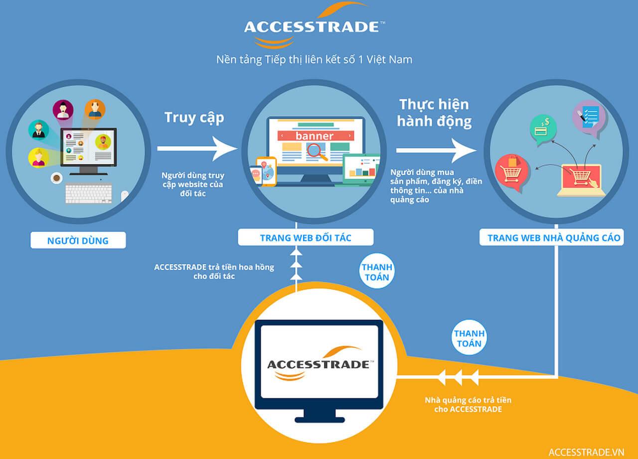 accesstrade kiếm tiền như thế nào